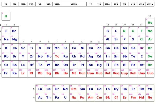 Bloque 4 qumica 1 43 propiedades peridicas electronegatividad energa de ionizacin afinidad electrnica radio y volumen atmico y su variacin en la tabla peridica urtaz Gallery
